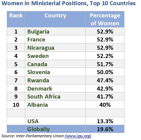 Women as Ministers 17