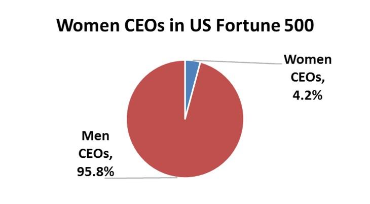 Women-CEOs-chart