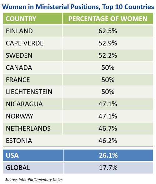 Women-Ministers-chart
