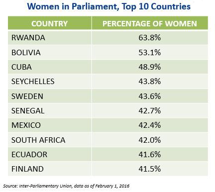 women-in-parliament-chart